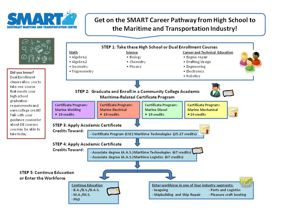 high school dual enrollment pathway